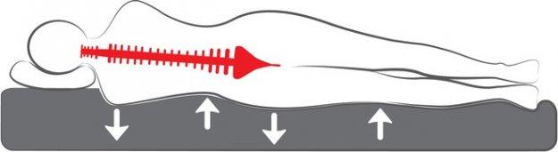 Boxspringbett 180x200 bei Rückenleiden
